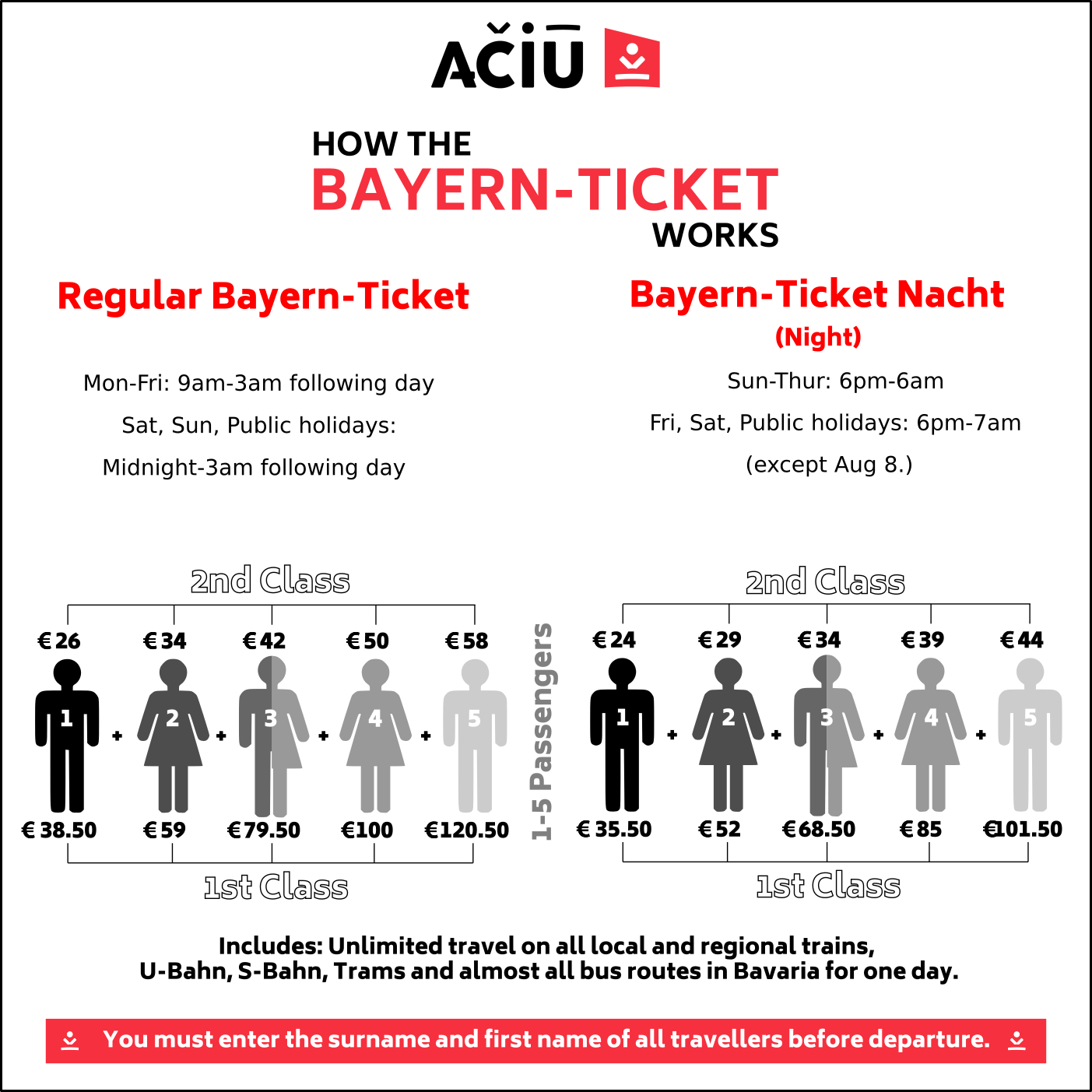 How the Bayern Ticket Works 2020